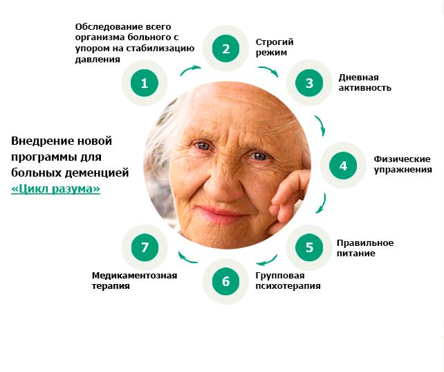 Пансионат для больных с деменцией дом престарелых г абакан